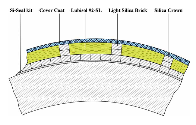 Lubisol insulation application diagram